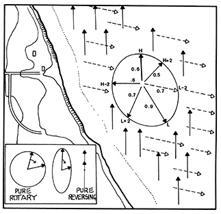 Schematic rotating current diagram. As opposed to pure reversing currents found inland, which alternate their direction, coastal currents tend to rotate their direction with little or no change in speed. At the time of high water, this coastal region has a north current of 0.6 knot; at two hours before low water the current flows east-southeast at 0.7 knot. Note that the coastline shown could be 50 miles long or more. Arrows on these diagrams are usually scaled to the current speeds, but the location and overall size of the diagram has no significance. The current is not emanating from the location of the diagram on the chart, nor is the behavior it describes limited to that area. The diagram describes currents throughout that whole region of the coast. Also, the timing of the currents is not necessarily associated with the local tides. The tide stations used to reference the currents could be far from the current site. If the tide range at the reference station is notably different from the mean range, then the current speeds are likely more accurate if scaled according to the mean range. Figure adapted from Inland and Coastal Navigation — A Complete Home Study Course by David Burch (www.starpath.com).