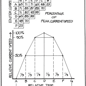 Fig. 1. A typical reversing current cycle, which on average would be 6 hours long, with each letter marking a 1-hour interval. If the peak current were 3.0 kts, then 50% is 1.5 kts, and 90% is 2.7 kts, at 1 and 2 hours into the cycle from slack.   The inset shows the effective average current entering and leaving at specific points in the cycle. Entering at C and leaving at F would mean you will be set by an amount that is equivalent to sailing in a constant current of 0.87 x the peak current. Entering at A and leaving at D would be as if you were in a steady current of 0.63 x peak, which is the same as riding through the full cycle A to G. In our example, we enter at B and leave at D for an effective average factor of 0.83.   Not all, nor even most, cycles are symmetric like this, nor are they all 6 hours long, but this is the average, and the diagram can be used in halves for any time period using the one-third-interval notation for the times. You can imagine two of these side by side, one flipped over for the other direction. The peak values and time scales are likely different for successive cycles.   Reprinted from the book Inland and Coastal Navigation by David Burch.