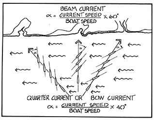 Fig. 3. Trick for estimating current set. Draw the desired course line across the current to decide if the current angle is closer to the bow, beam, or quarter. Bow and quarter corrections are the same, only the SMG changes.  At a knotmeter speed of 6 kts crossing a 2-kt current on the beam, the set angle (α) is (2/6) x 60° = 20°.  This same current on the bow or quarter would call for a correction of (2/6) x 40° = 13°.  Picture and method reproduced from Inland and Coastal Navigation by David Burch (www.starpathpublications.com)