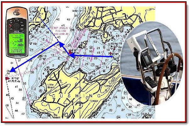 GPS-Tips