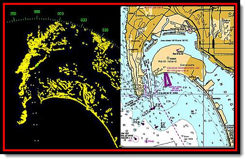 radar:chart