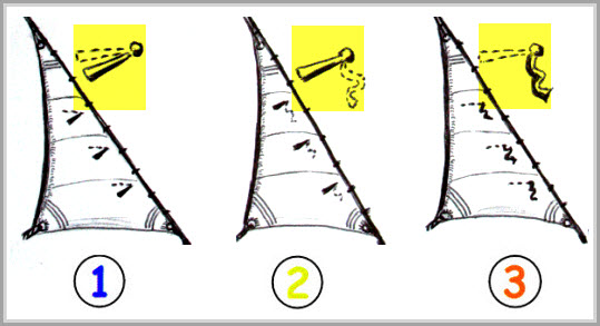 Are you sailing with your sails trimmed (1), stalling (2), or pinching (3)? Concentrate on the windward side telltale. Compare it to the leeward telltale to know whether to point higher or fall off for best performance.  In the illustrations, you are looking at the windward side of the Genoa.