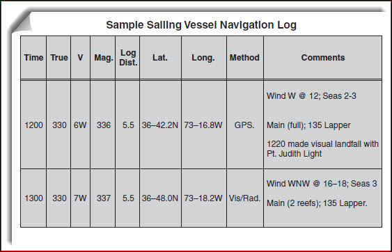 boat log book template - 5 tips for keeping organized logs cruising compass