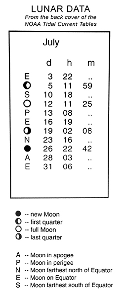 Lunar Data
