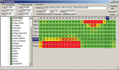 This screen capture shows the frequency selection window which helps a user determine which station and which frequency are best to try to reach at their position and time of day