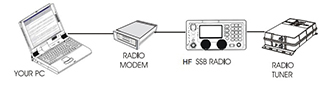 """A Modern SSB System as spec'd by Steve Bowden at Sea Tech Systems that gives you worldwide wireless E–Mail & Weather. • ICOM M802 Marine HF SSB Radio with 150 Watts of Power, All ITU Channels & HAM;  Frequencies Open, Built-in Digital Selective Calling (DSC), Digital Signal Processor (DSP), Variable Frequency Oscillator (VFO) Tuning & One-Touch E-Mail Access • ICOM AT-140 Automatic Antenna Tuner  • SCS PTC-III USB HF SSB Radio Modem (TNC)  • All required cables including a radio control cable (12-ft) with 2 ferrite filters that allows tuning of radio frequencies by AirMail (SailMail). • Marine Radio Software Collection CD including AirMail Software for SailMail & Winlink, ViewFax, ITS HF Propagation, & """"Marine Single Sideband Simplified"""" By Gordon West"""