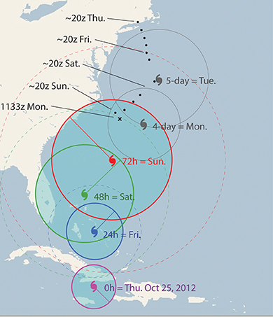 Figure 2. Plot of the three-day and extended forecasts for Hurricane Sandy issued on Thursday, Oct 25, 2012, valid at 00z. Also shown is the track of the HMS Bounty, which departed for Florida on that date. The shaded areas encompass the 34-kt wind regions for the next three days, with the radial lines marked that showed the largest radius in each case. The associated colored dashed circles mark the limits of the Mariners' 1-2-3 Rule. The two top storm locations mark the extended forecasts, with the dark circles marking the quoted uncertainties in track location. These two dark circles do not imply any wind or storm size predictions. The five-day forecast of the ECMRF model called correctly for an earlier turn to the west than the GFS model did, but the NHC always balances the input from multiple models when making their forecasts.     In this storm, it was well forecasted that the hurricane would turn extratropical, expand and intensify, so the 34-kt Rule alone blocked off essentially all of the coastal waters before even applying the 1-2-3 Rule. The 1-2-3 Rule showed how far out to sea the risk extended and remained a valuable guide to mariners in the waters off Florida for several days. Figure 3 shows this extra caution was justified.     The diagram shows the forecast at the time of departure. The inevitability of the encounter with the 34-kt wind field did not diminish with time.