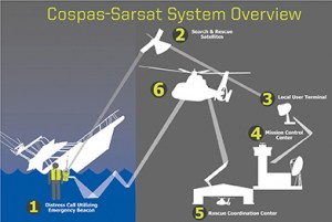 COSPAS SARSAT System Overview