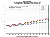 Mean Average Error (MAE) for winds above 8 kts from land stations.  The GMOS values reflect the GFS data, but these Model Output Statistics have been calibrated to climatic averages. The actual difference between raw GFS wind predictions and the corresponding NDFD predictions are notably higher.  This shows that even forcing a normalization to the GFS model output the NDFD still out performs the GFS above 72h. The plots give insight into the accuracy of the forecasts however they are made, which is remarkably good considering that the wind measurements themselves must be some ± (2 kts, 5º) at least.  It is not clear how ocean data would compare to these land data.